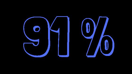 C'est le pourcentage de jeunes filles qui savent quelles questions poser à un·e professionnel·le après le parcours Rêv'Elles Ton Potentiel