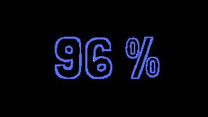 C'est le pourcentage de jeunes filles qui conseillent Rêv'Elles à leurs amies et proches en 2018