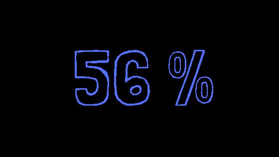 C'est le pourcentage de jeunes filles qui  ont connu Rêv'Elles grâce à l'une de nos structures prescriptrices.